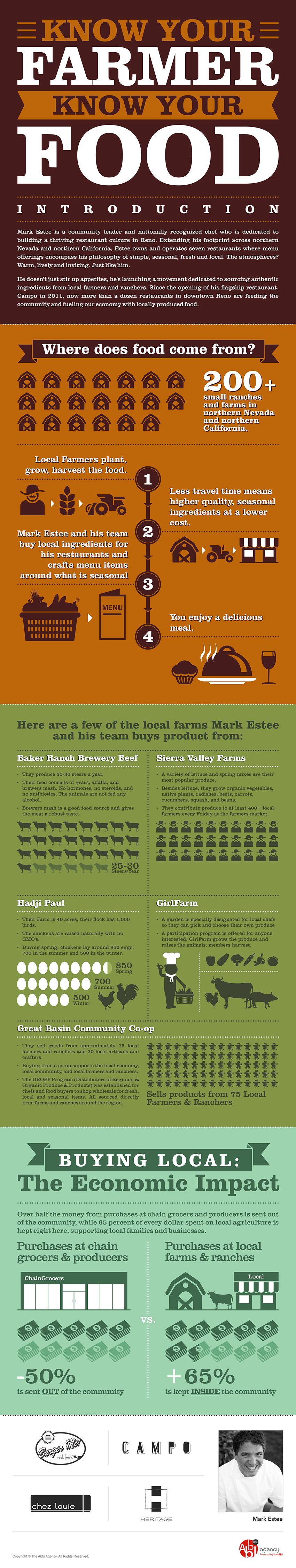 CAMPO-KnowYourFarmer-Infographic